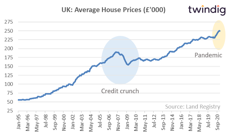 UK house price chart is a house price crash coming?