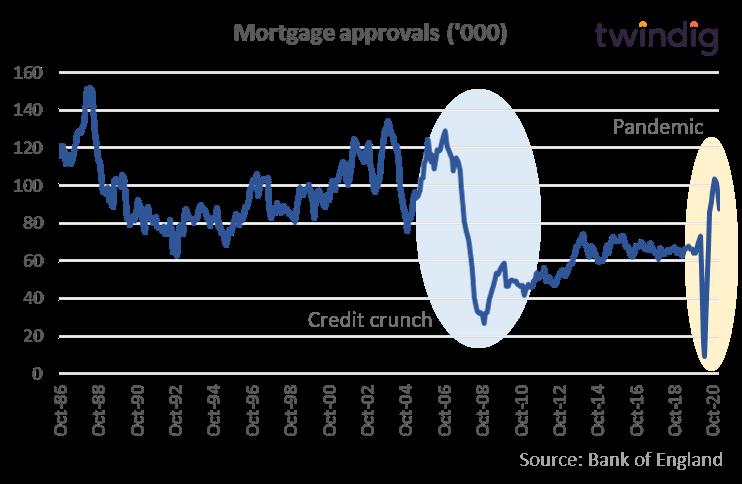 UK Mortgage approvals house price crash twindig