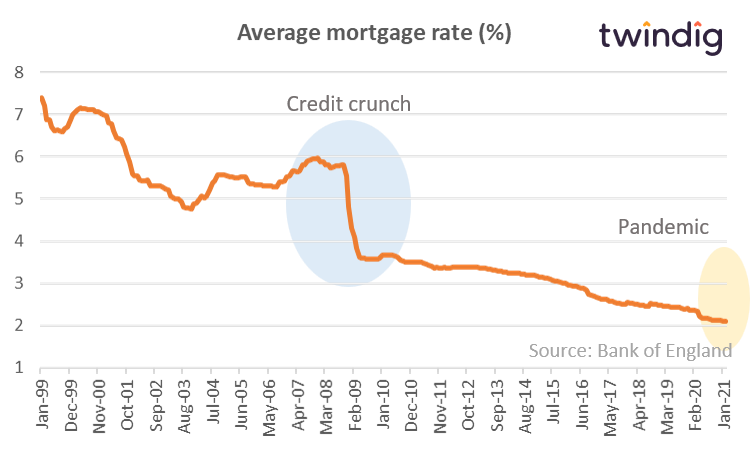 Average uk mortgage rates will house prices fall