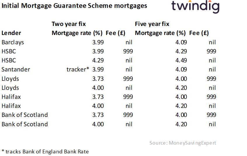 Table showing the cost fees and mortgage rates of the mortgages available through the Government Mortgage Guarantee scheme