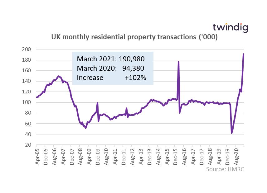 UK housing transactions graph twindig anthony codling
