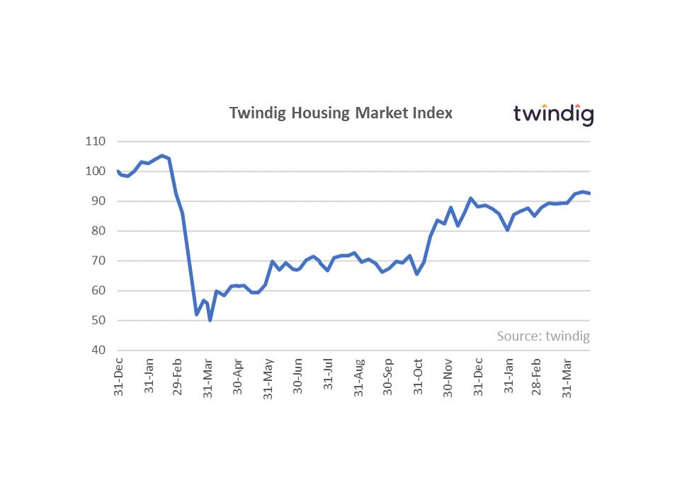 Housing market index graph twindig anthony codling