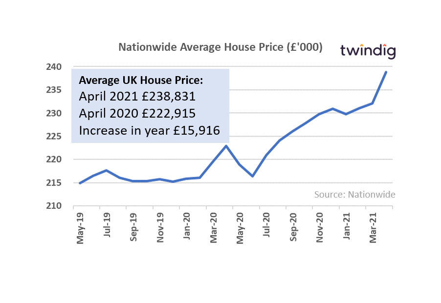 Nationwide house price graph twindig anthony codling