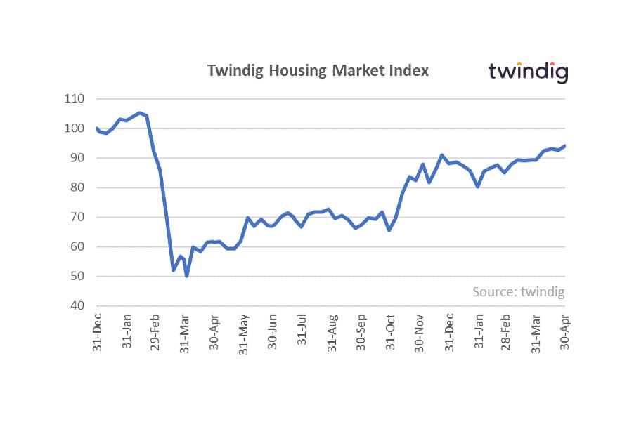 Twindig Housing market graph anthony codling