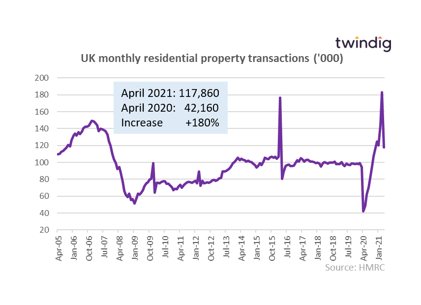 housing transaction graph chart April 2005 to April 2021 twindig anthony codling