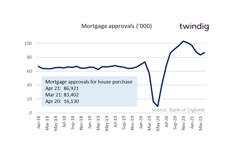 Graph chart of uk mortgage approvals bank of england twindig anthony codling