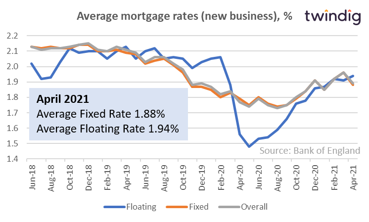 Graph chart of uk mortgage rates twindig anthony codling