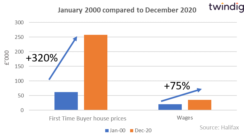 First time buyer house price graph twindig anthony codling