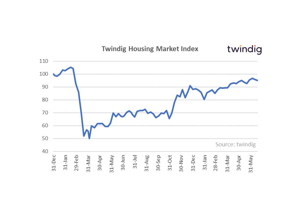 Housing market index graph chart twindig anthony codling