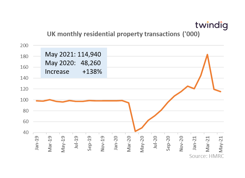 housing transactions chart graph may 2021 twindig anthony codling