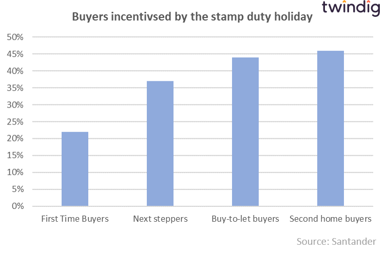 Chart graph showing which home buyers have been incentivised to buy due to the stamp duty holiday twindig anthony codling