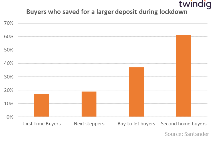 Chart graph showing which homebuyers were able to save for a larger deposit during lockdown. Twindig Anthony Codling