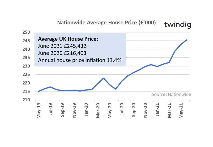uk house price graph chart June 2021