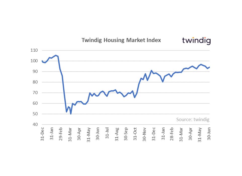 Graph chart housing market index twindig anthony codling