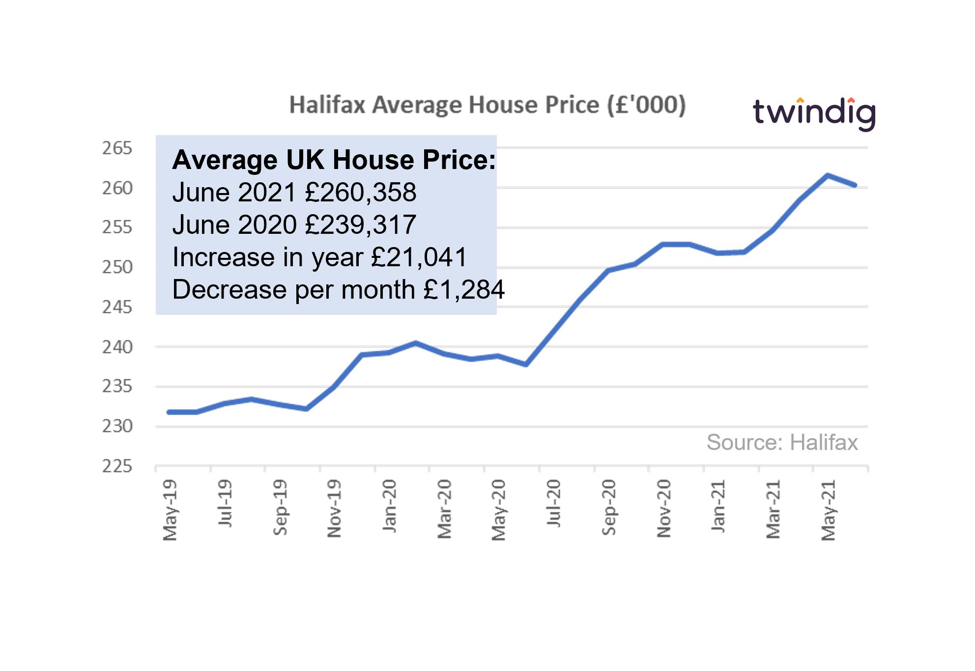 halifax house price chart graph june 2021