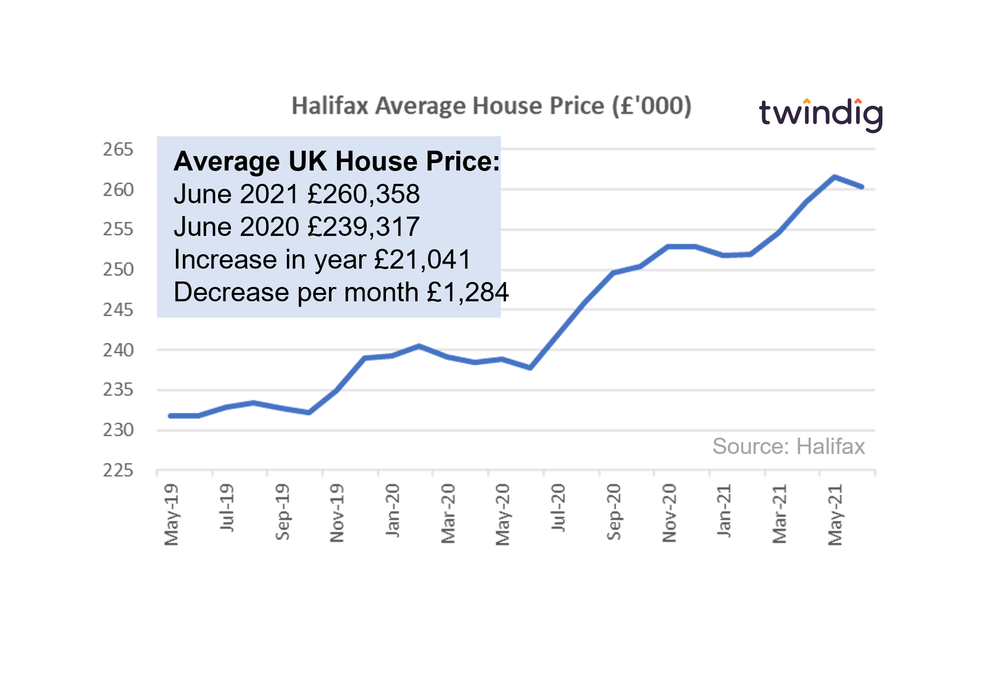 Halifax house price graph twindig anthony codling