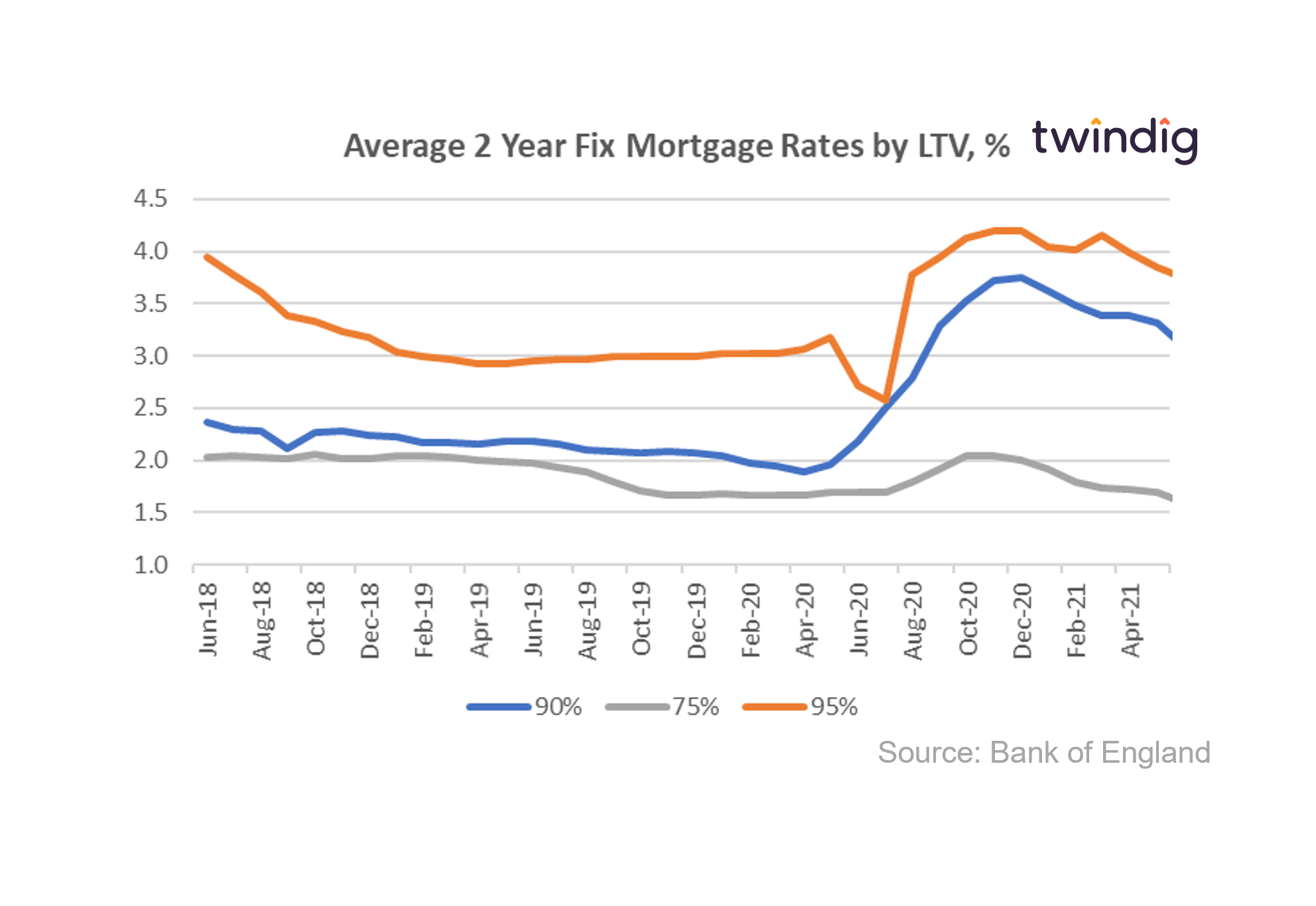 mortgage rate graph by mortgage LTV