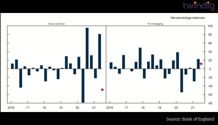 Mortgage market demand graph chart anthony codling twindig bank of england