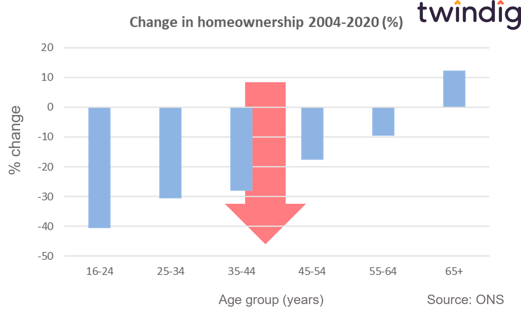 Graph showing fall in homeownership rates in the UK anthony codling twindig