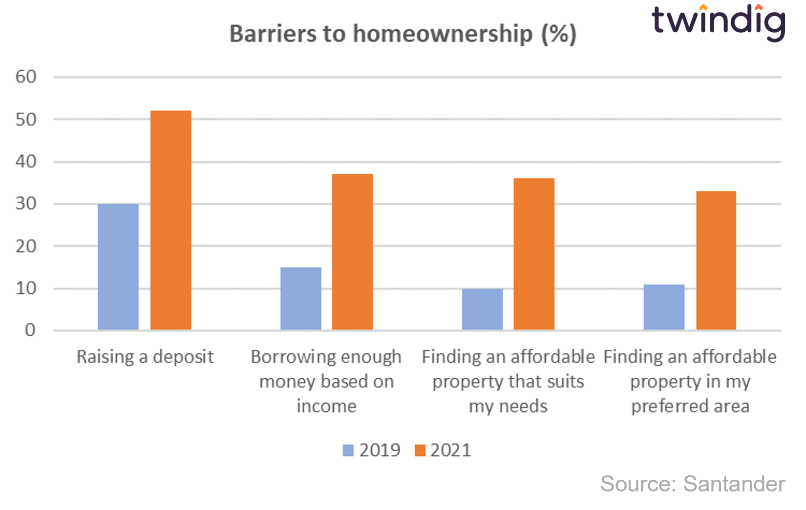 chart graph showing barriers to homeownership in the uk twindig anthony codling
