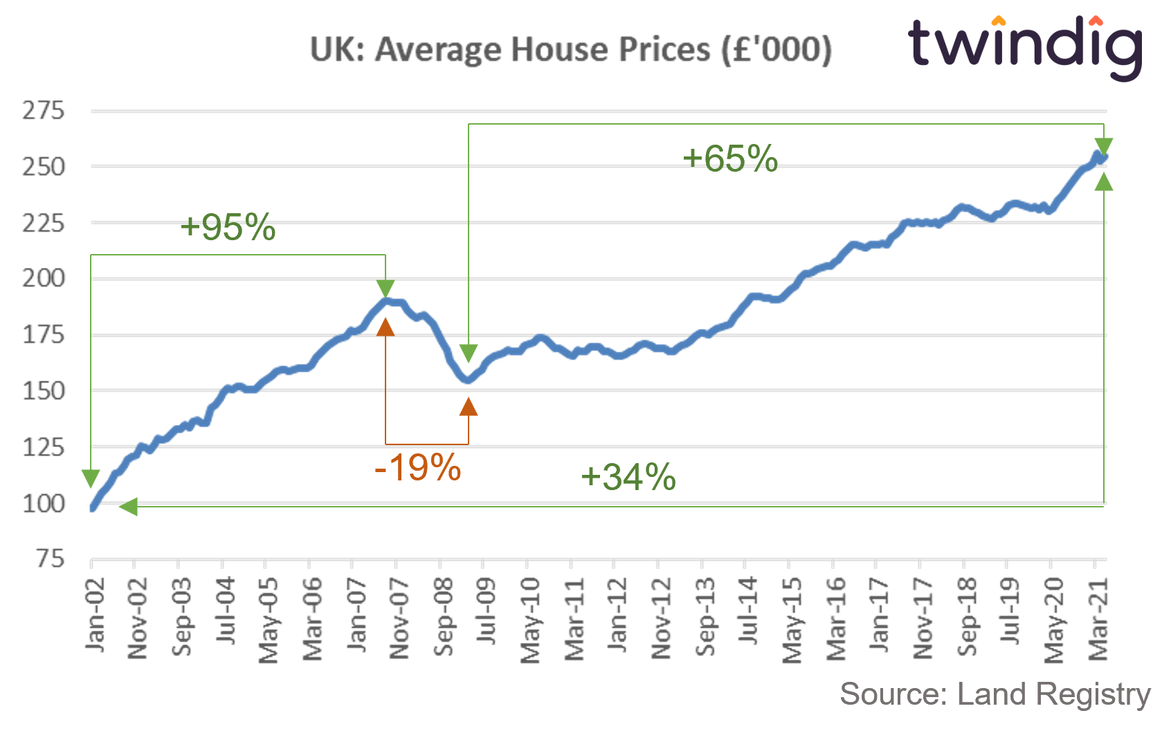 chart graph showing house prices falls compared to house price rises twindig anthony codling