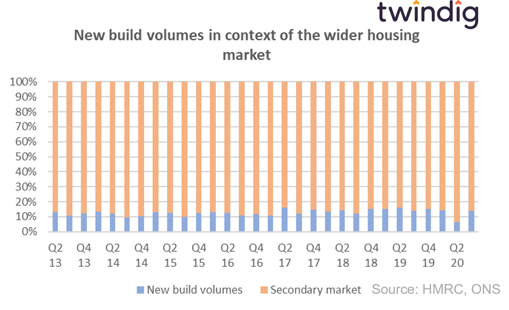 graph chart to show new build housing volumes in context with total housing market transactions including existing or second hand homes anthony codling twindig