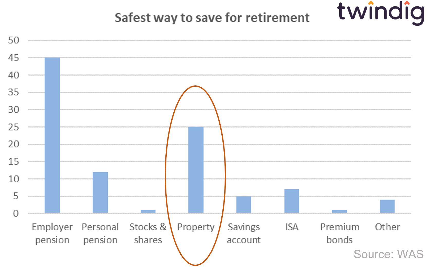 graph chart to show safest way to save for retirement Wealth and assets survey WAS twindig anthony codling