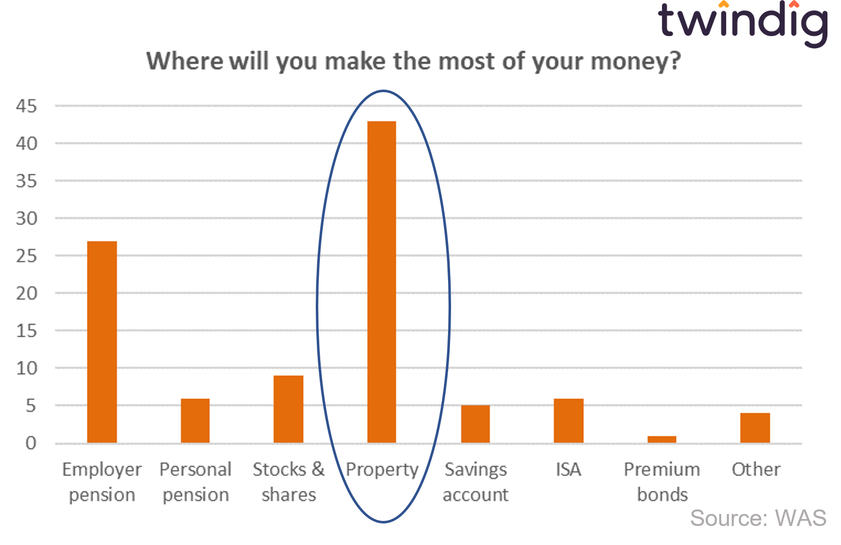 graph chart to show where UK adults think they will get the biggest investment returns Wealth and assets survey WAS twindig anthony codling