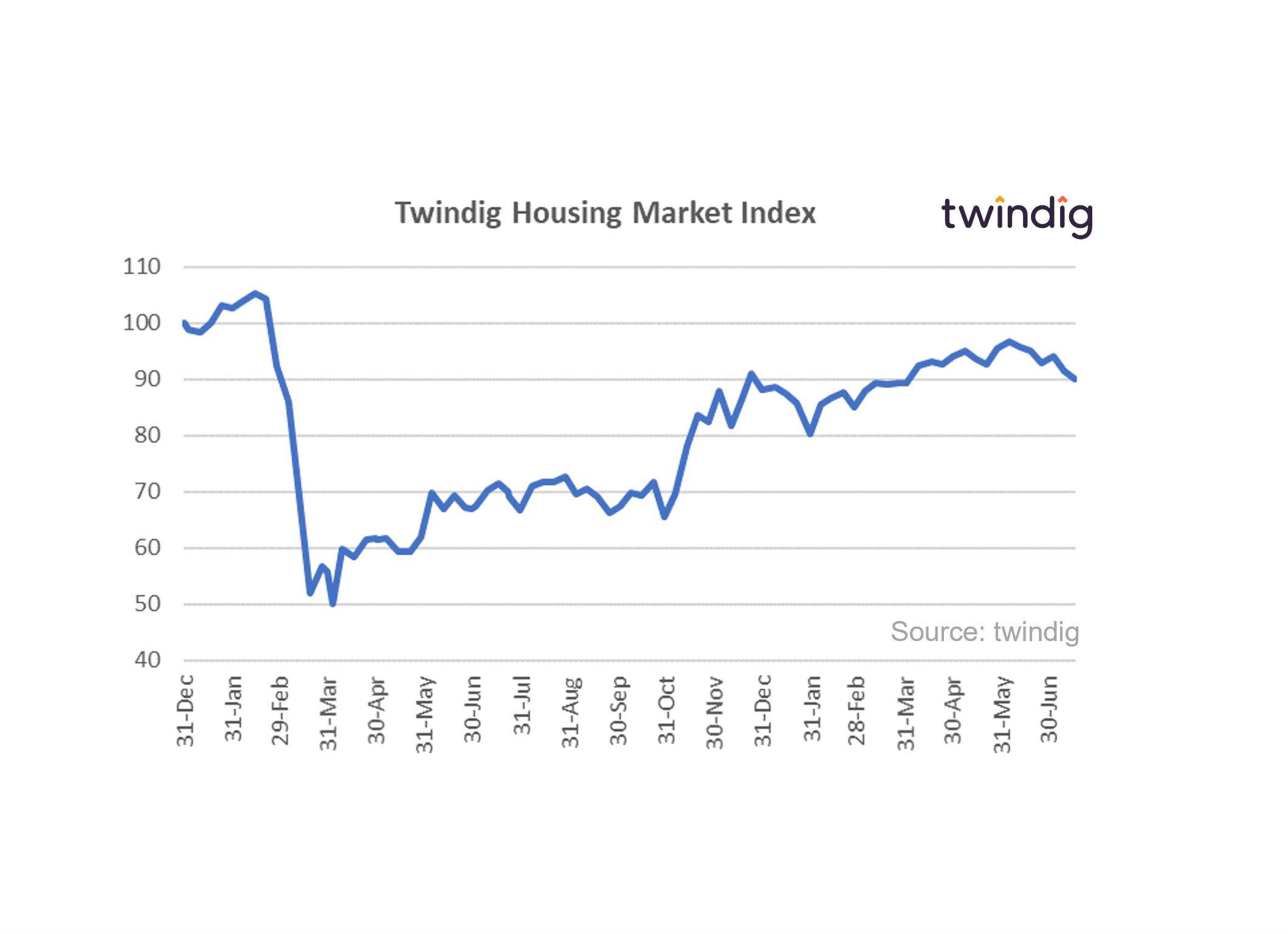 Graph chart showing the twindig housing market index 17 July 2021 anthony codling