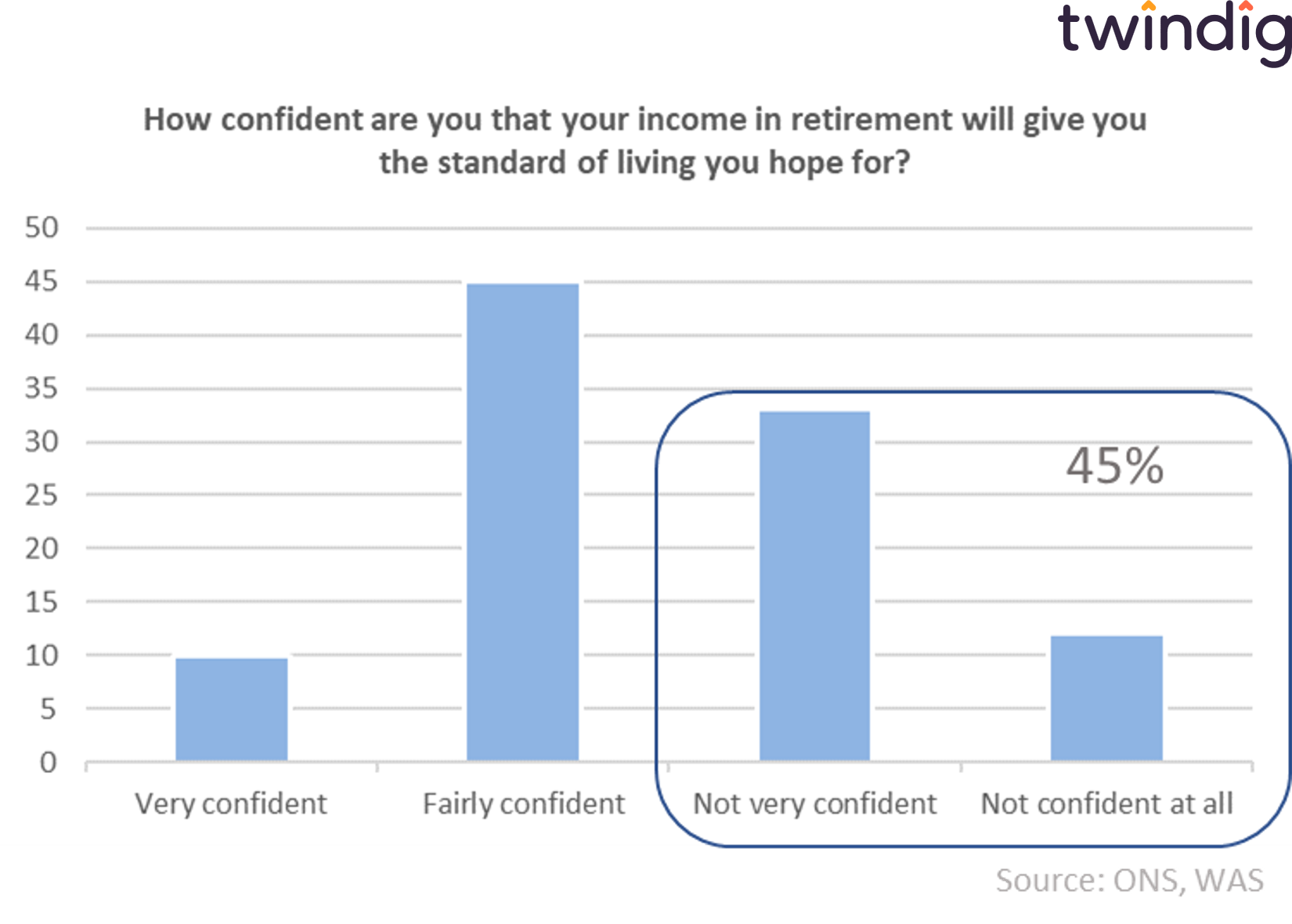 Chart graph showing how confident are you about retirement twindig anthony codling