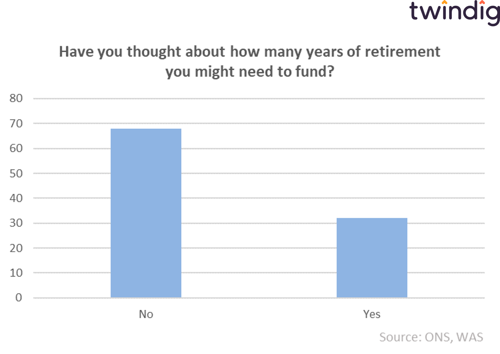 graph chart have you thought about how long your retirement will be twindig anthony codling