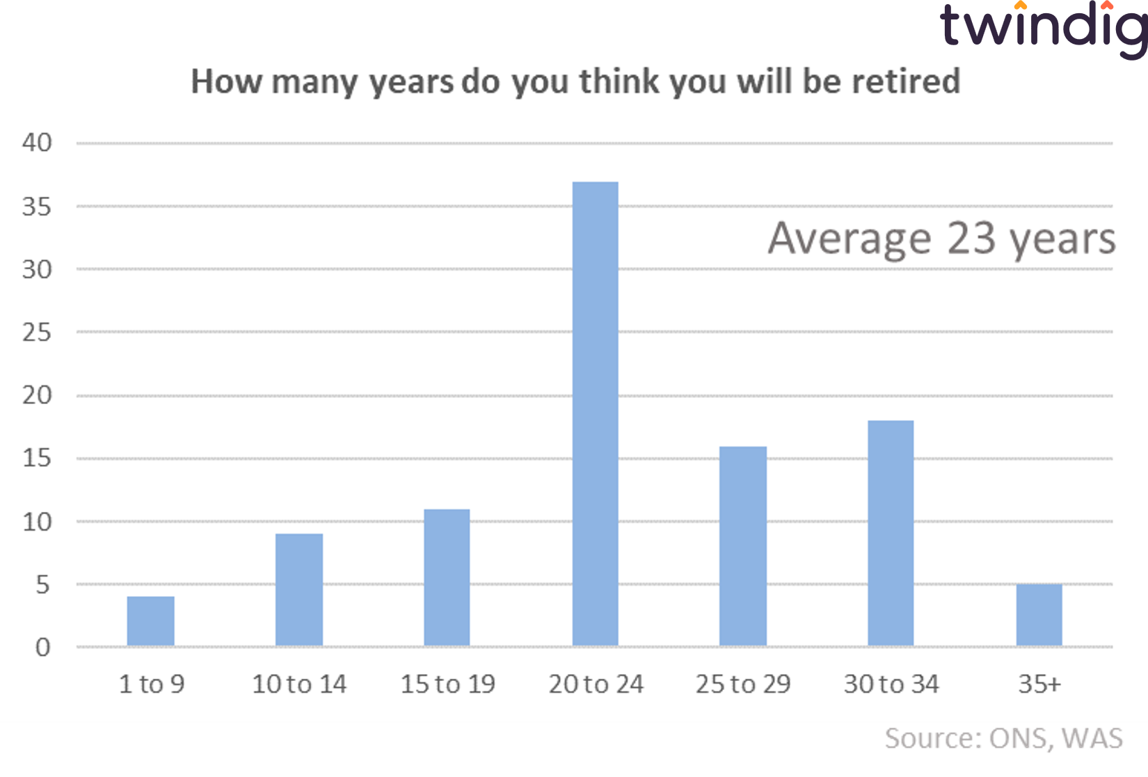 graph chart how many years how long will you be retired twindig anthony codling