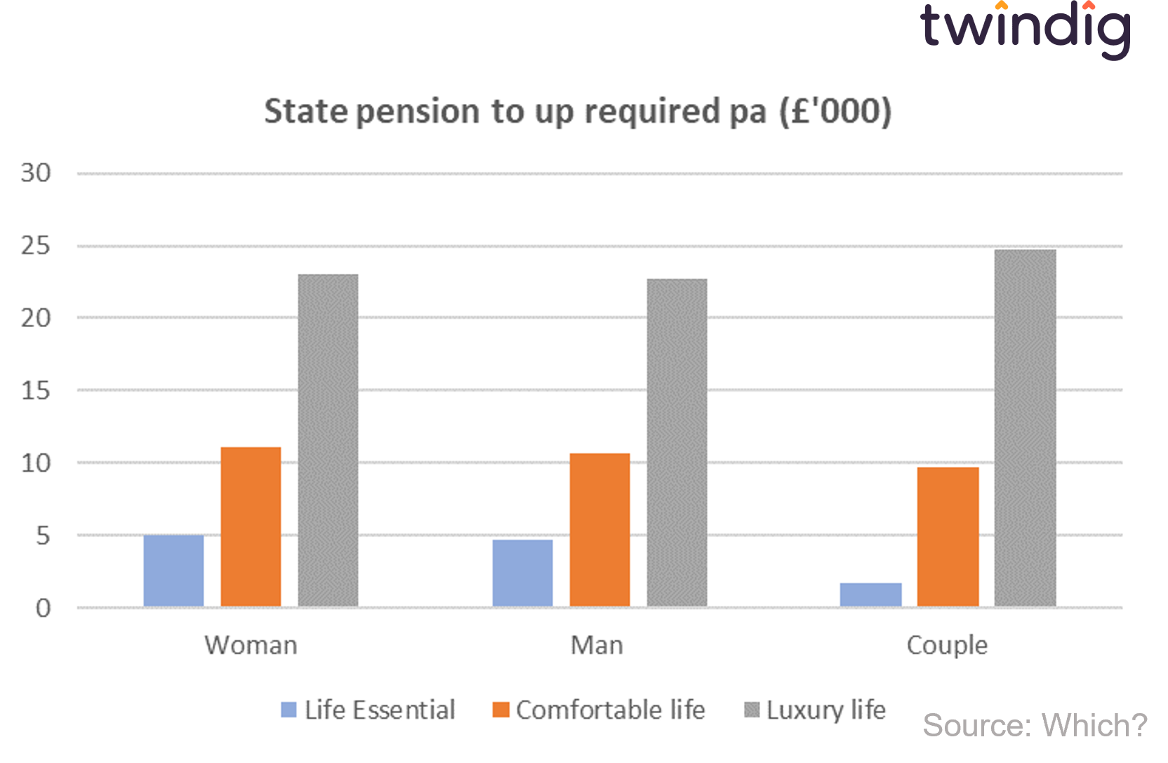 graph chart how much do i need to top up my state pension for a comfortable retirement twindig anthony codling