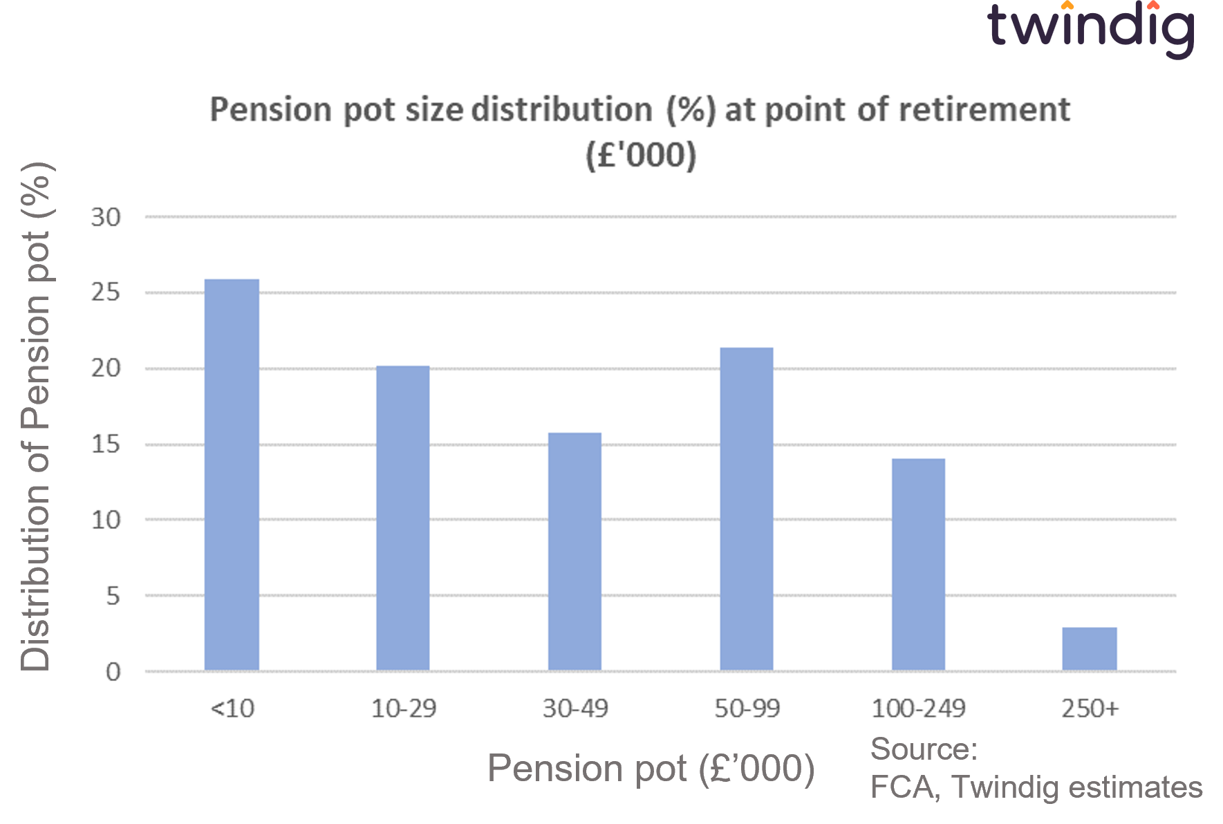 graph chart how much is my pension pot worth at retirement twindig anthony codling