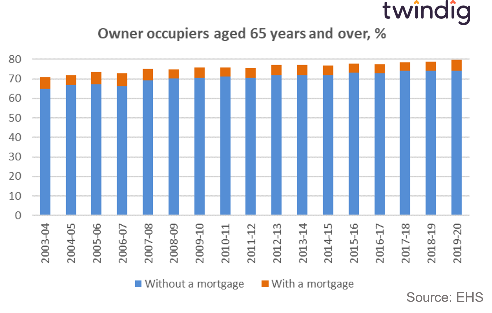 graph chart showing homeownership with and without a mortgage for those aged 65 years and older twindig anthony codling