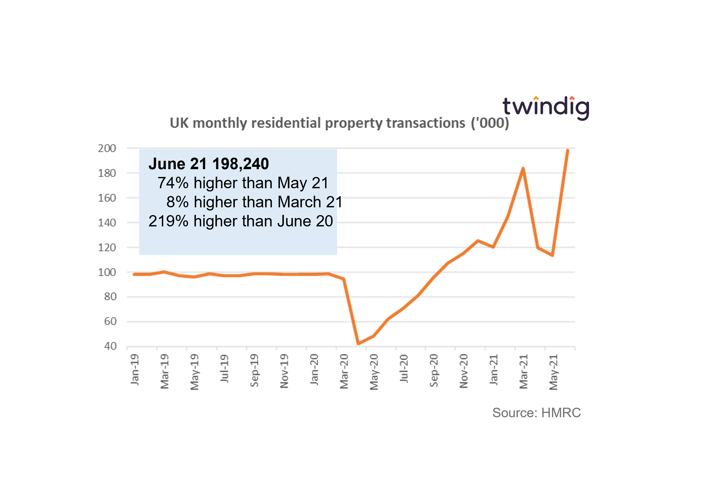 Graph chart showing uk housing transactions Jan 19 to June 21 record highs in June 21 twindig anthony codling