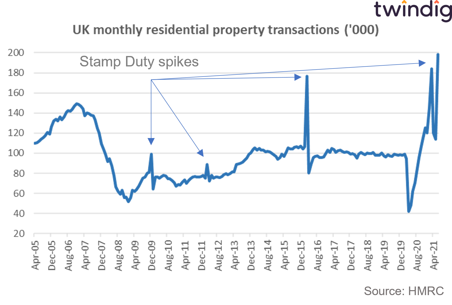 Chart graph showing long run uk housing transactions including stamp duty holiday spikes twindig anthony codling
