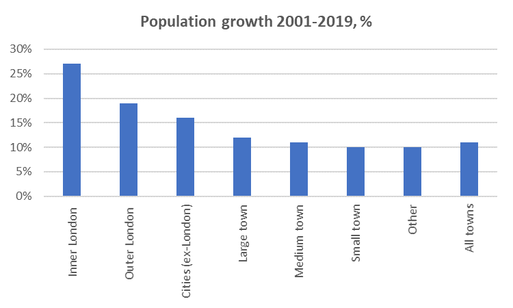 Zoomtown population growth by size of town UK twindig anthony codling