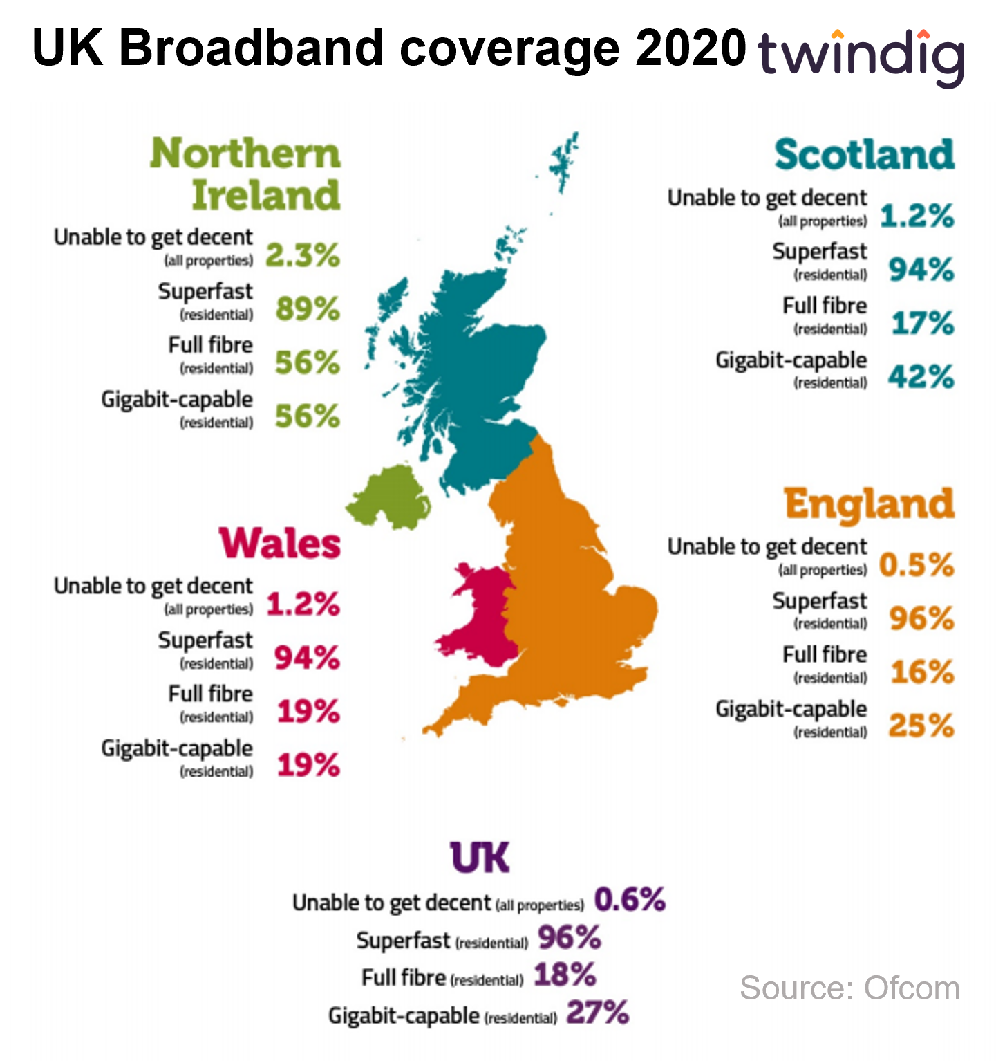 Chart graph uk broadband coverage 2020 Connected nations ofcom twindig anthony codling
