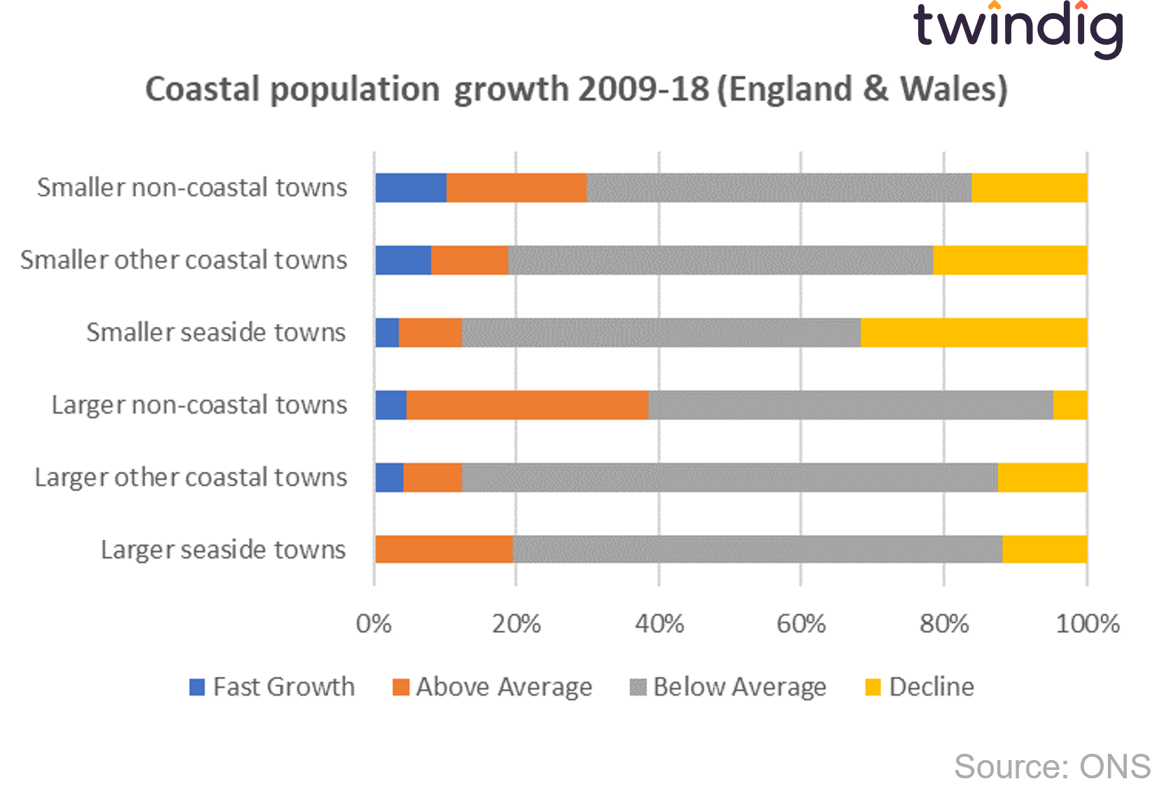 graph chart Coastal population growth zoomtown on sea twindig anthony codling