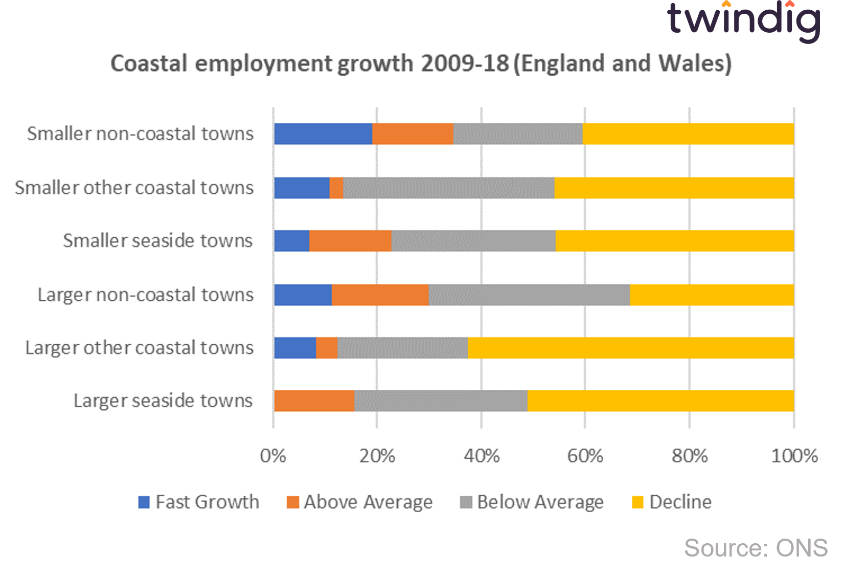 graph chart coastal employment growth zoomtown on sea twindig anthony codling