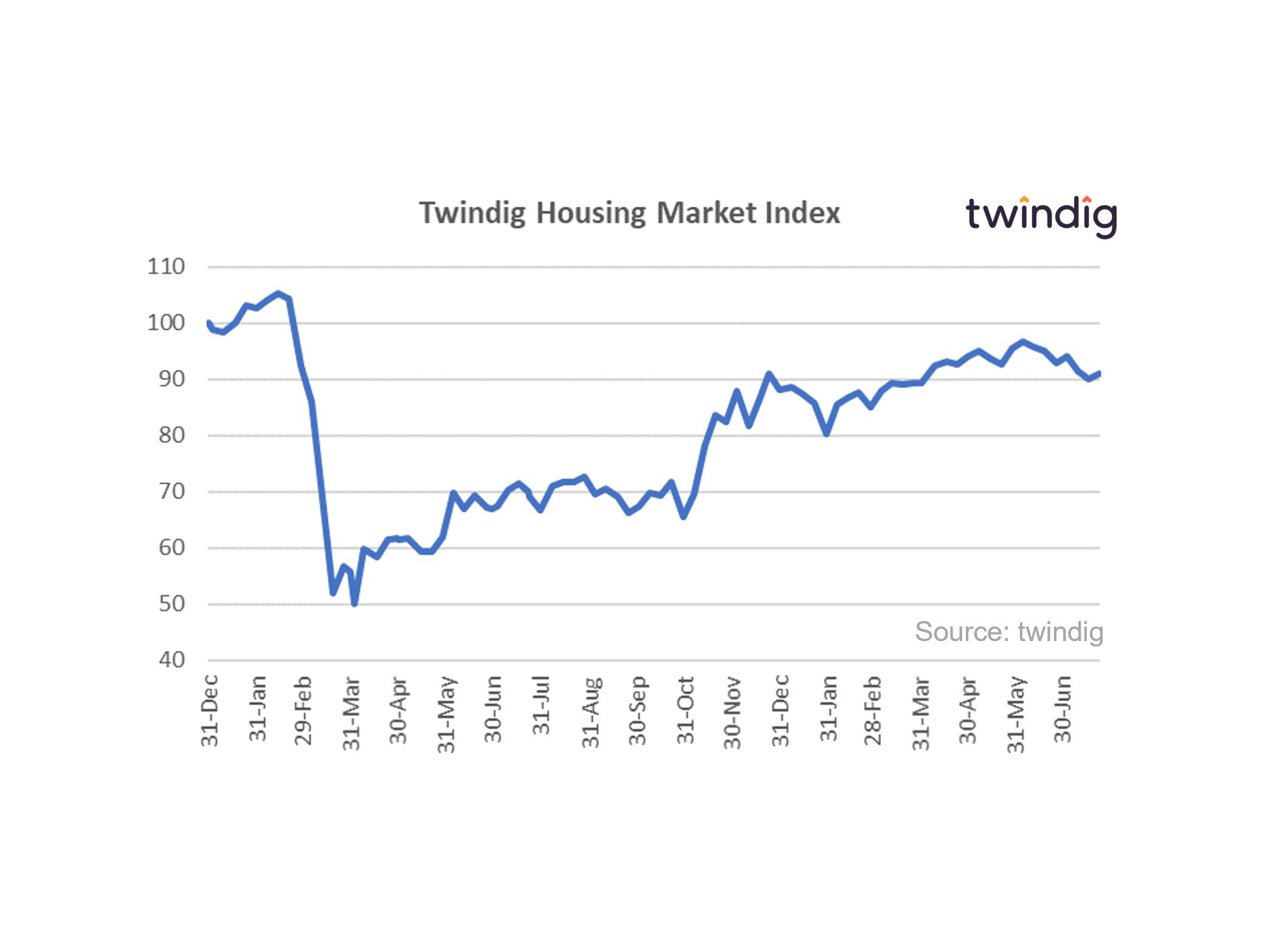 Graph chart housing market index 24 july 2021 twindig anthony codling