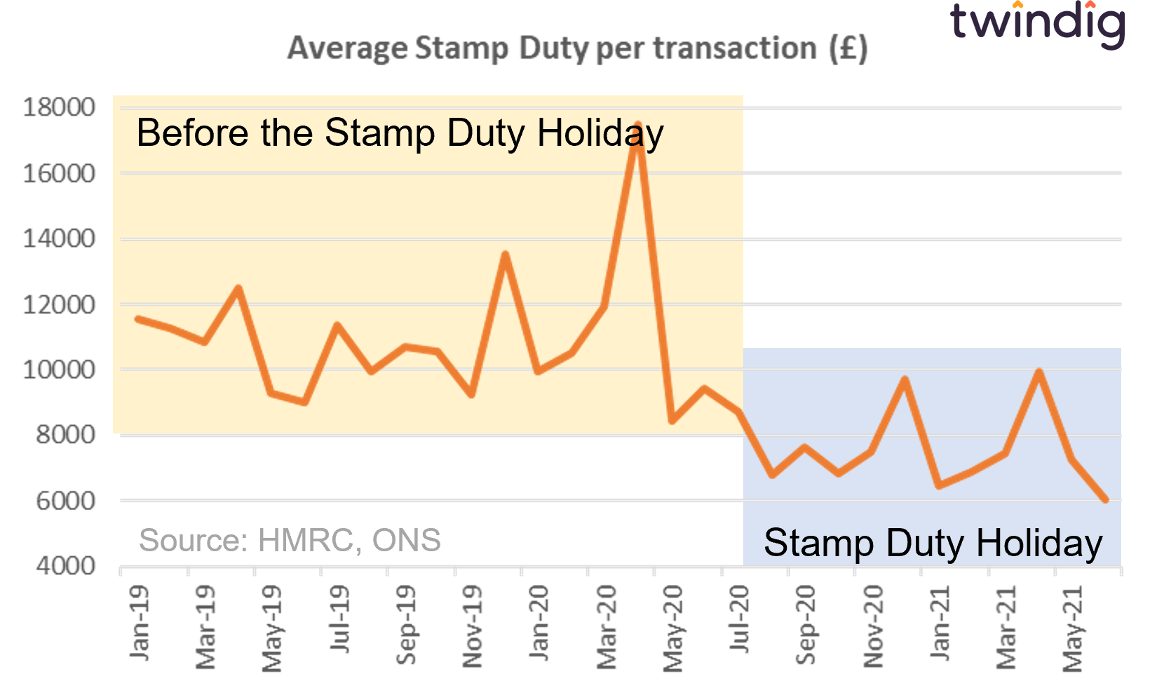 Graph chart showing average stamp duty payments before and during the COVID pandemic stamp duty holiday twindig anthony codling