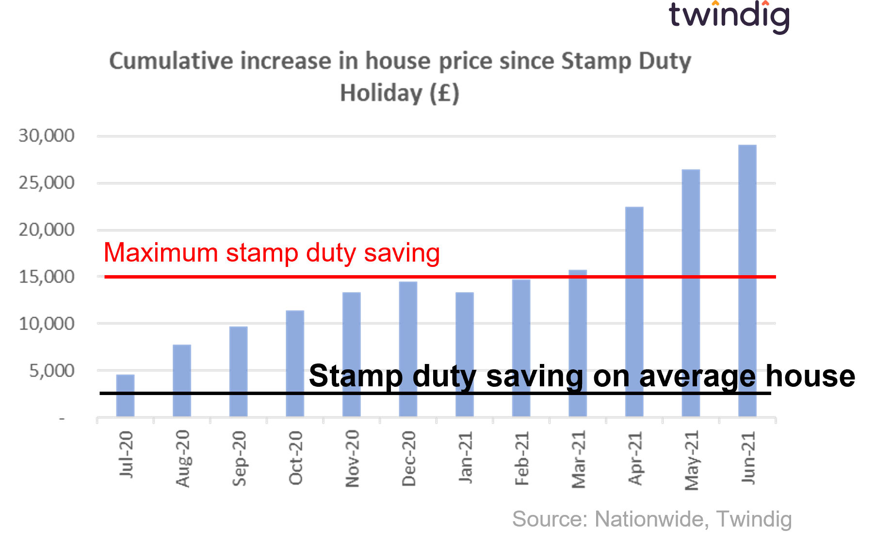 Chart graph showing house price increases since the start of the stamp duty holiday compared to the stamp duty savings twindig anthony codling