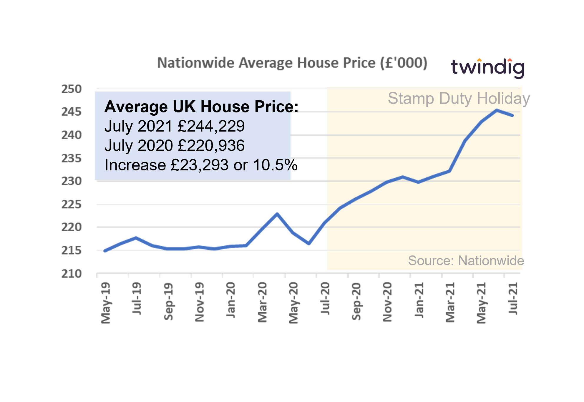 Graph chart nationwide house price index July 2021 twindig anthony codling