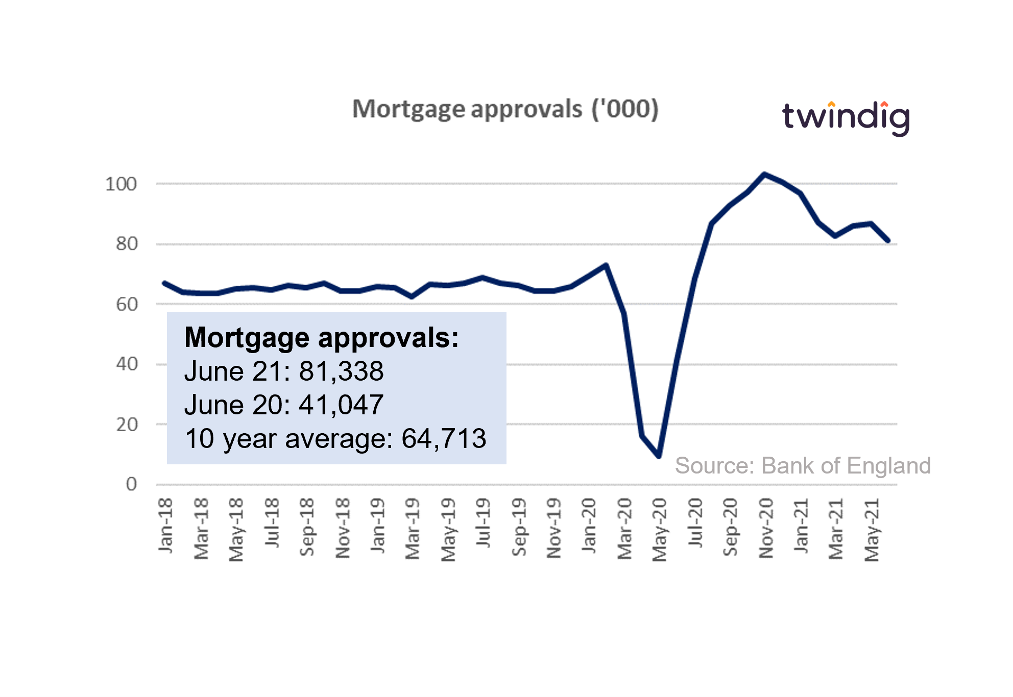 Uk mortgage approvals chart graph January 2018 to June 2021 twindig anthony codling