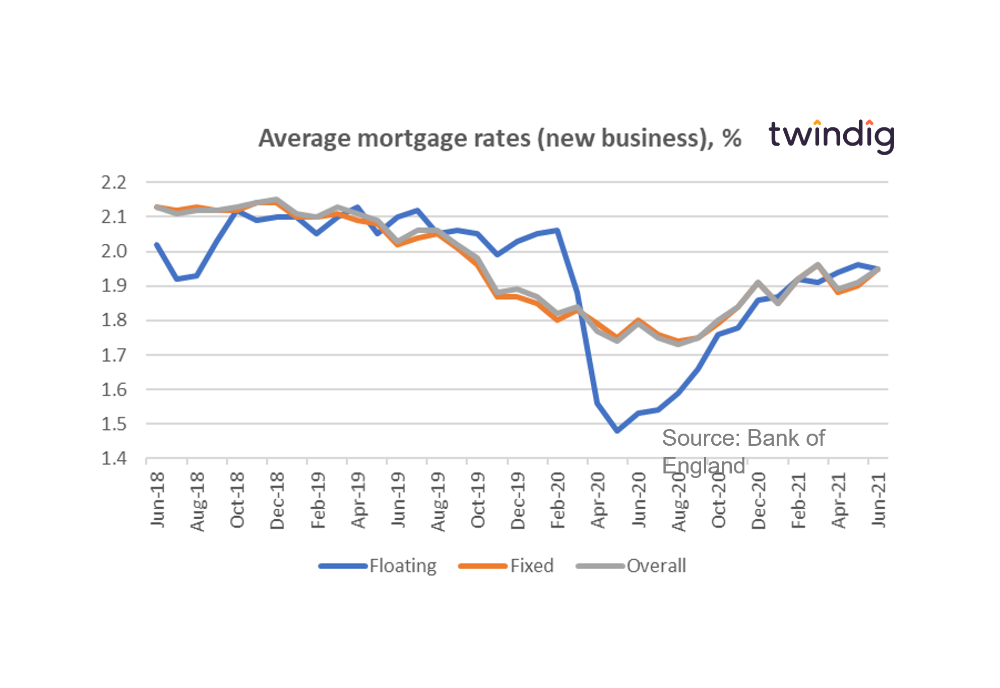 average mortgage rates chart graph June 18 to June 21 twindig anthony codling