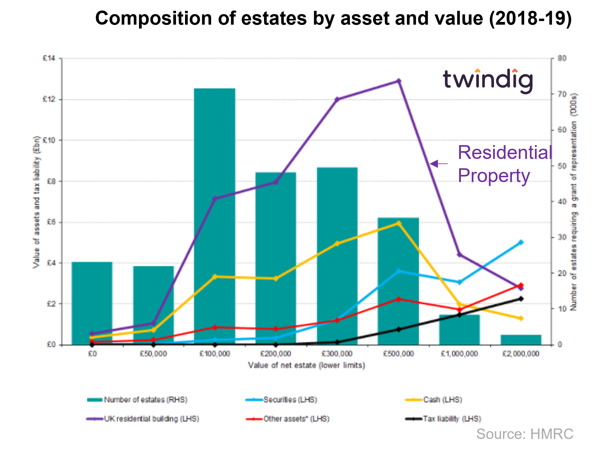 inheritance tax chart graph showing IHT by asset class and value twindig anthony codling