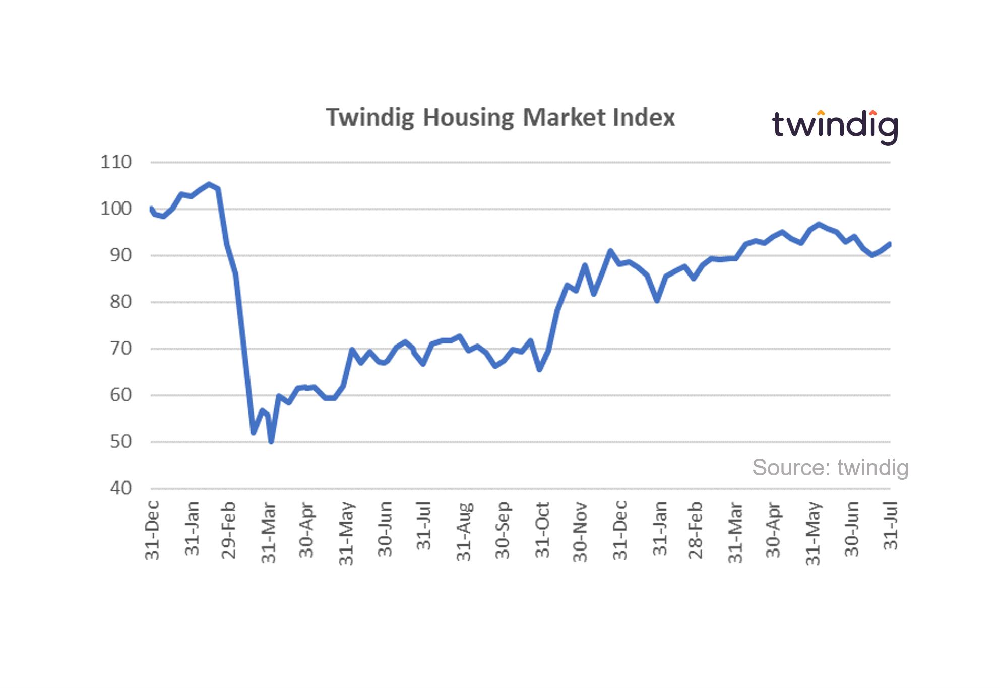 Housing market graph chart Twindig housing market index 31 July 2021 Anthony Codling