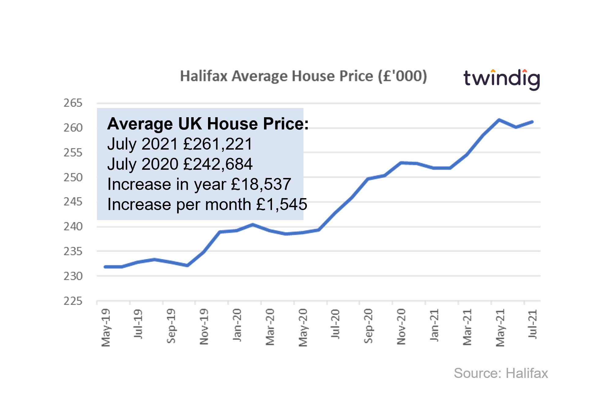graph chart Halifax house price index july 2021 twindig anthony codling